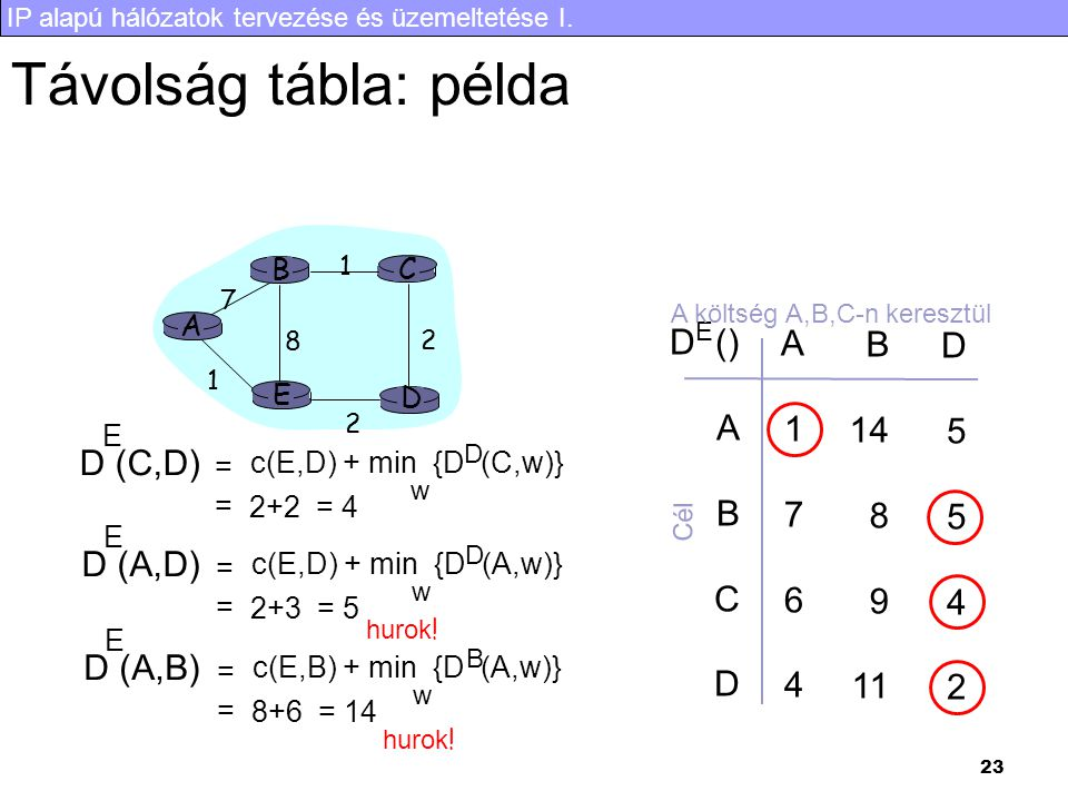 Távolság tábla: példa D () A B C D 1 7 6 4 14 8 9 11 5 2 D (C,D)