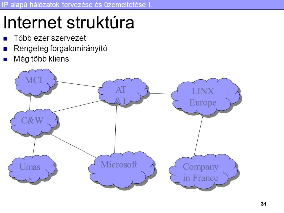 Internet struktúra MCI AT &T LINX Europe C&W Microsoft Umass