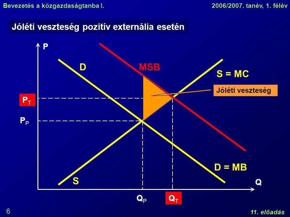 Jóléti veszteség pozitív externália esetén
