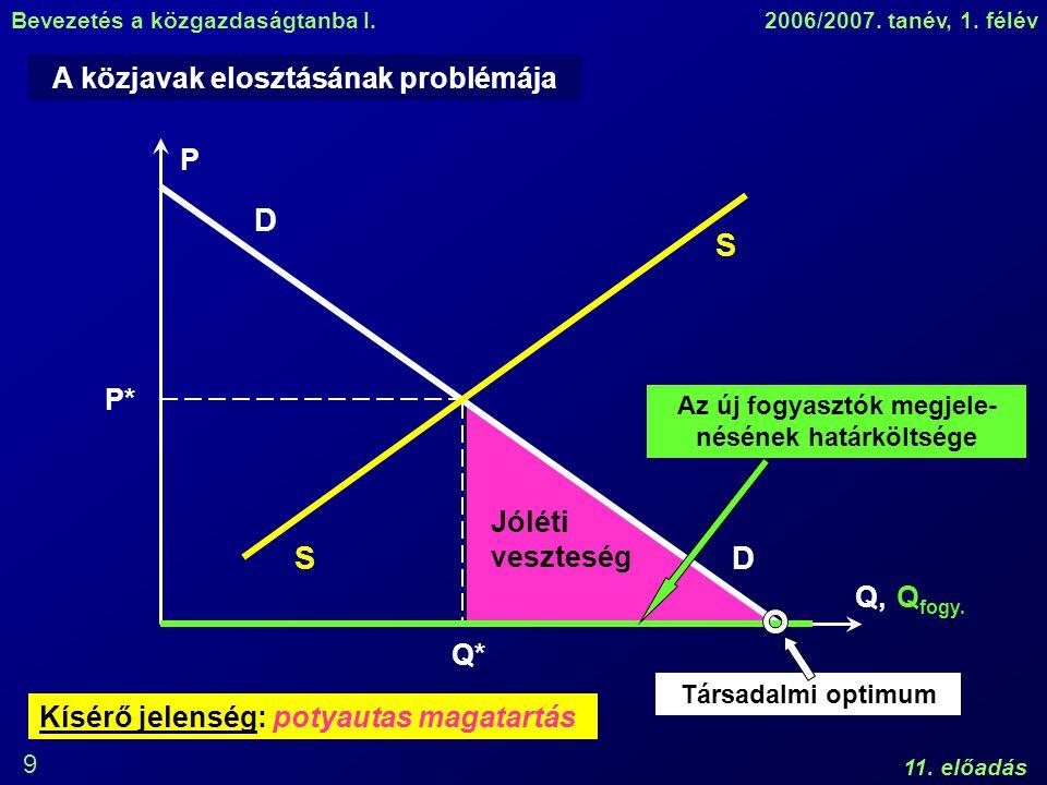 D S S D A közjavak elosztásának problémája P P* Jóléti veszteség Q,