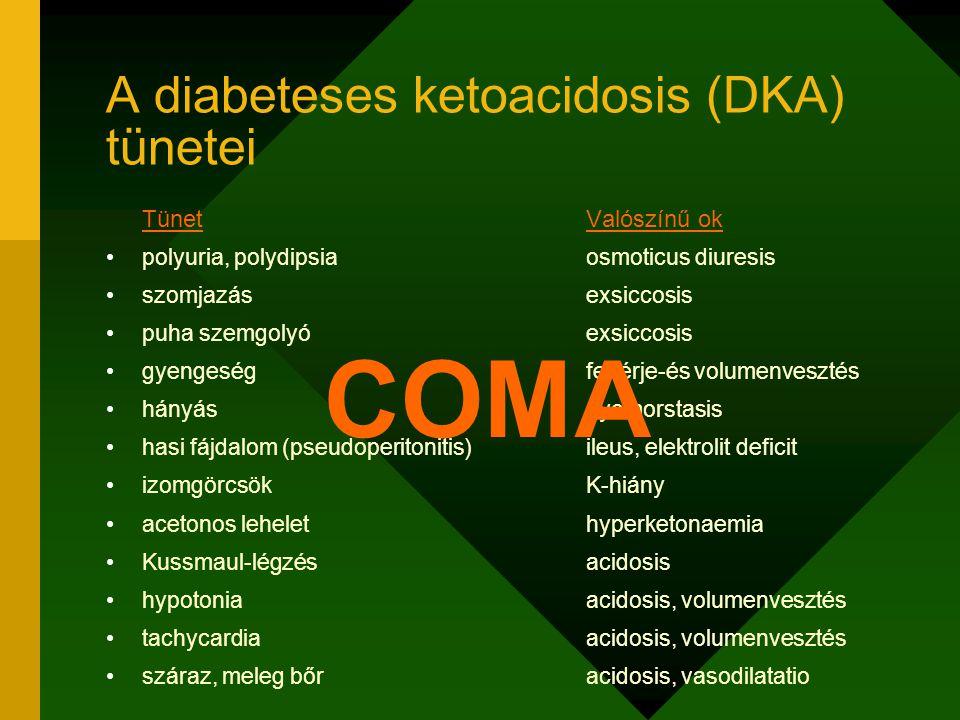 A diabeteses ketoacidosis (DKA) tünetei