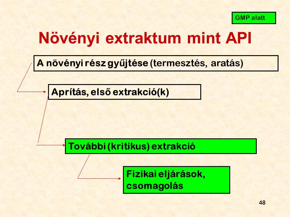 Növényi extraktum mint API