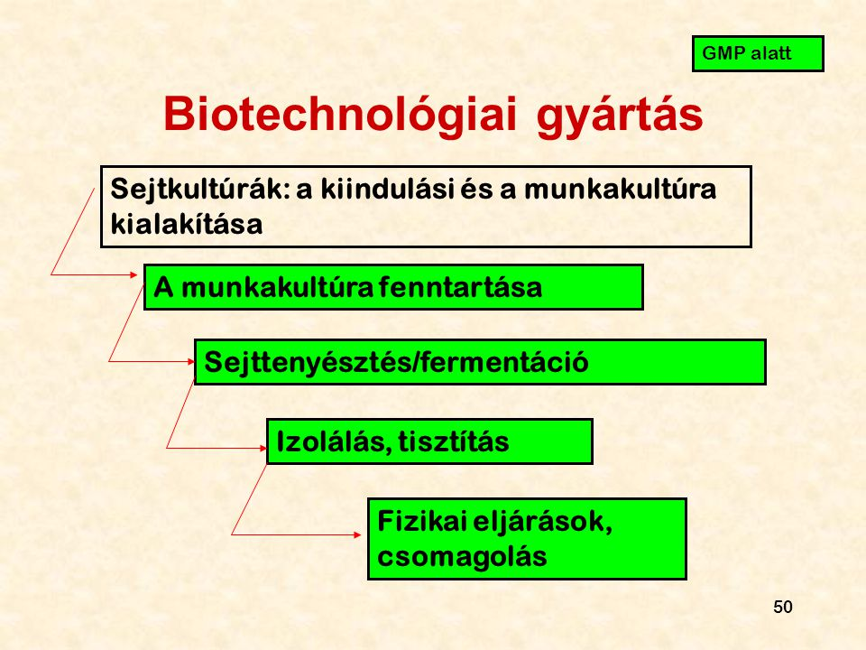 Biotechnológiai gyártás