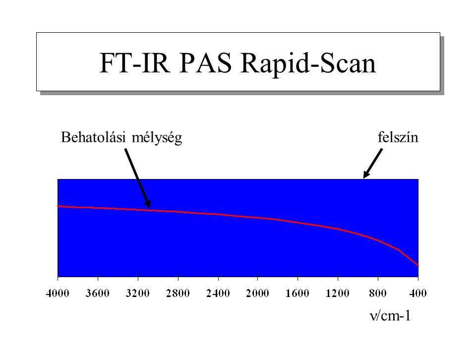FT-IR PAS Rapid-Scan Behatolási mélység felszín n/cm-1