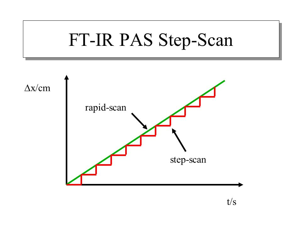 FT-IR PAS Step-Scan Dx/cm rapid-scan step-scan t/s