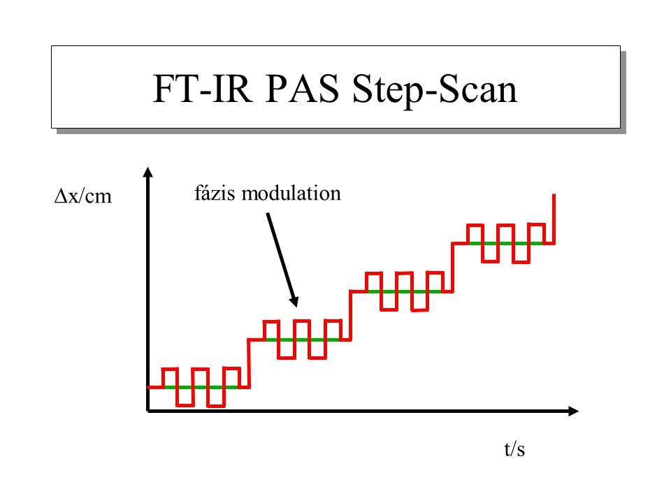 FT-IR PAS Step-Scan Dx/cm fázis modulation t/s