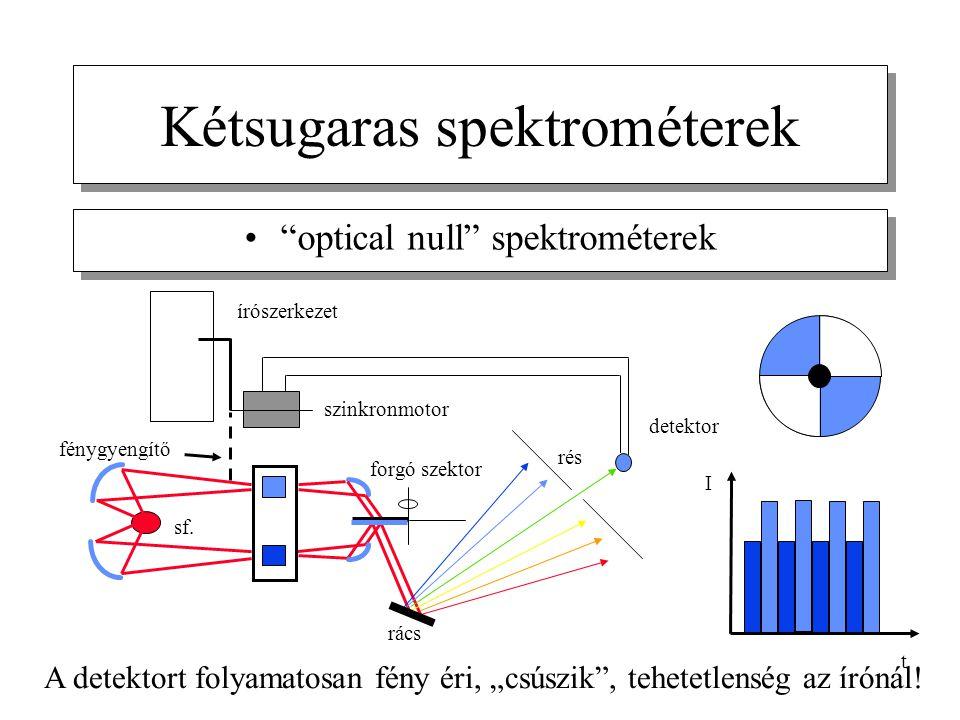 Kétsugaras spektrométerek