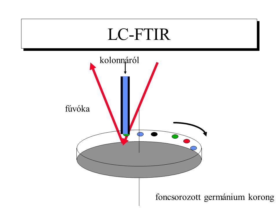 LC-FTIR kolonnáról fúvóka foncsorozott germánium korong