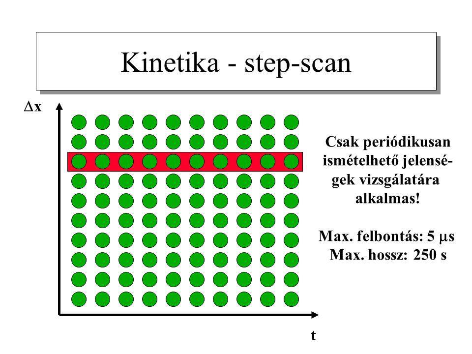 Kinetika - step-scan Dx Csak periódikusan ismételhető jelensé-