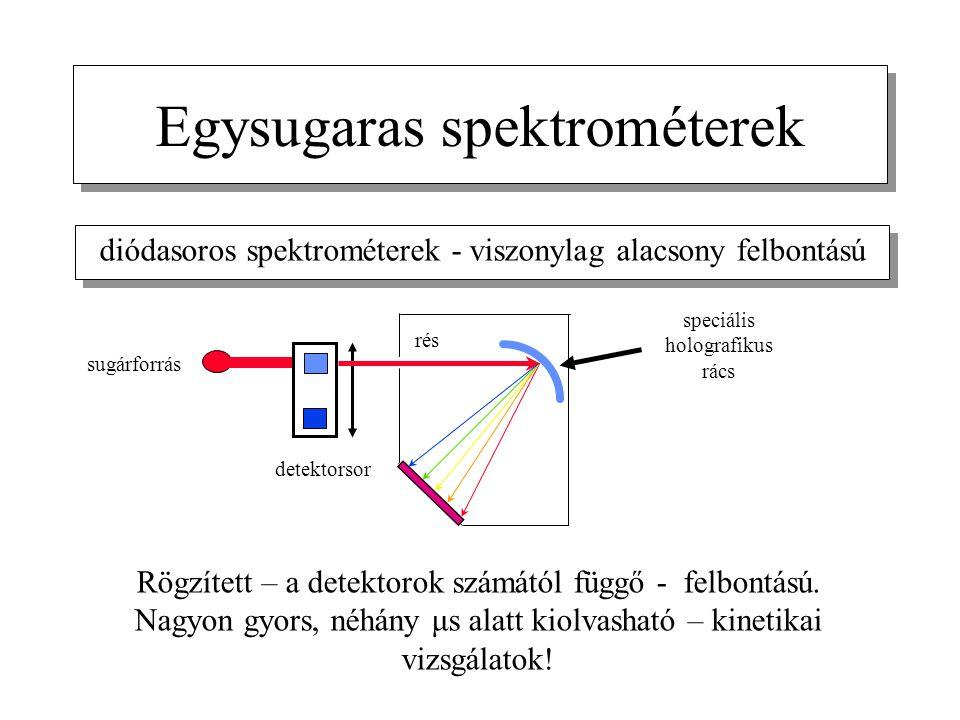 Egysugaras spektrométerek