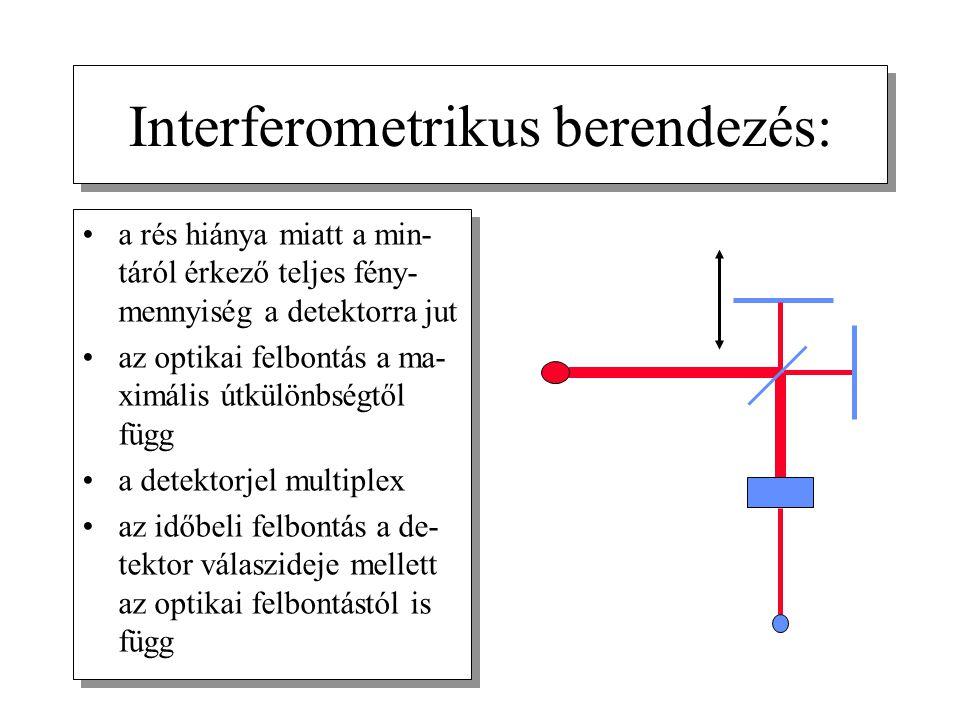 Interferometrikus berendezés: