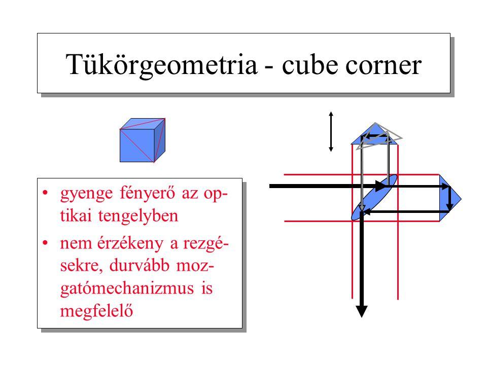 Tükörgeometria - cube corner
