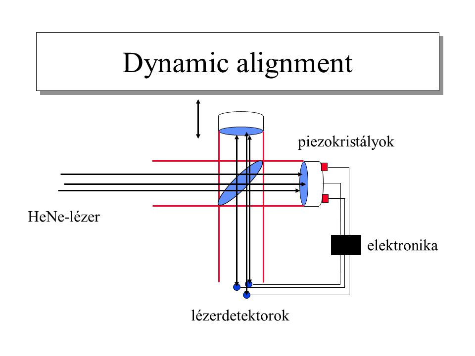 Dynamic alignment piezokristályok HeNe-lézer elektronika