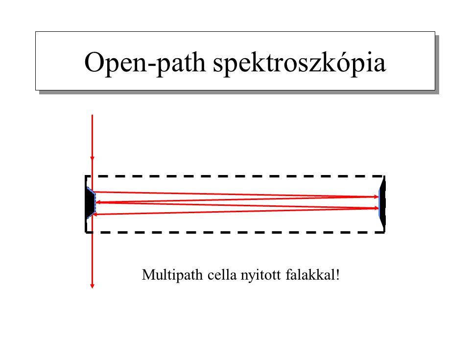Open-path spektroszkópia