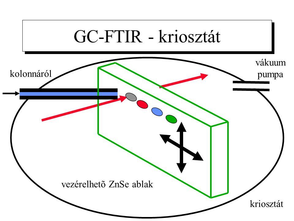 GC-FTIR - kriosztát vákuum pumpa kolonnáról vezérelhetõ ZnSe ablak