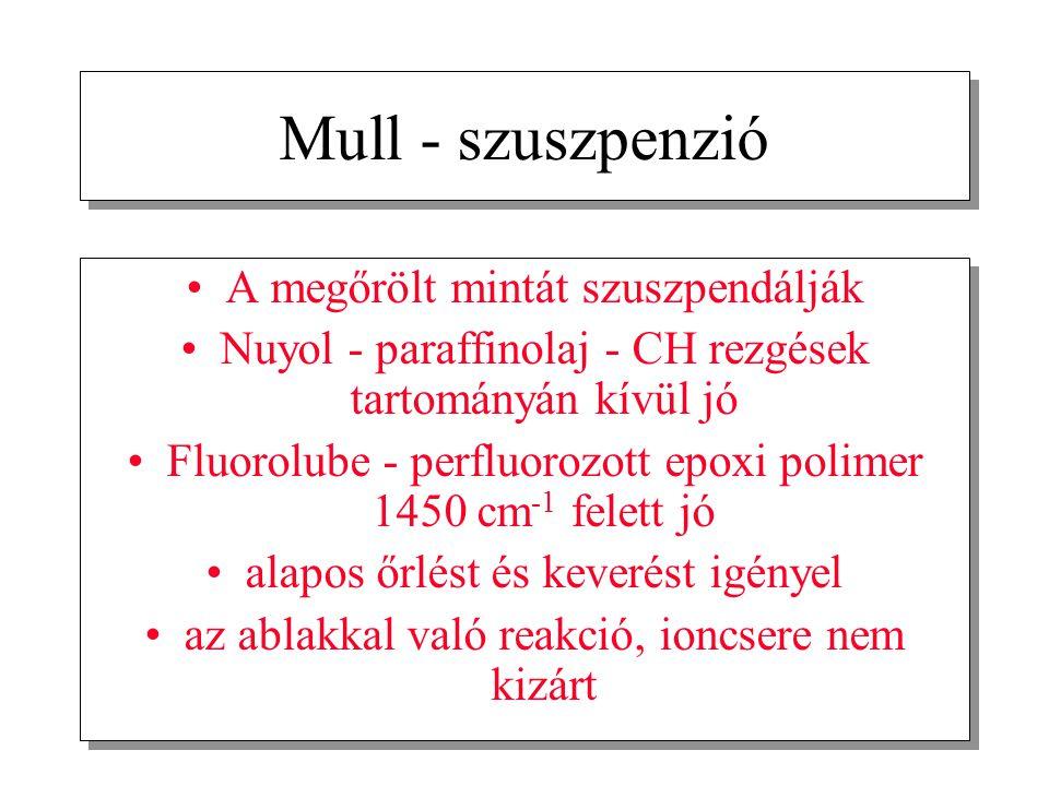 Mull - szuszpenzió A megőrölt mintát szuszpendálják