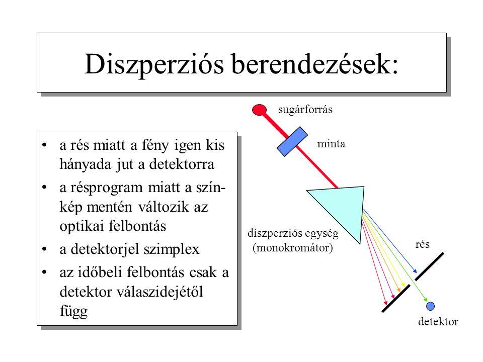 Diszperziós berendezések: