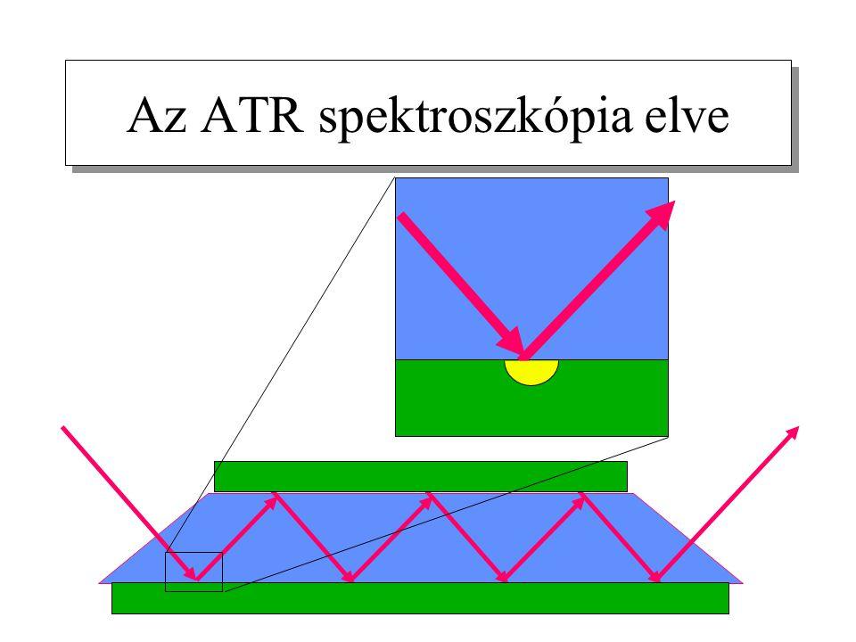 Az ATR spektroszkópia elve