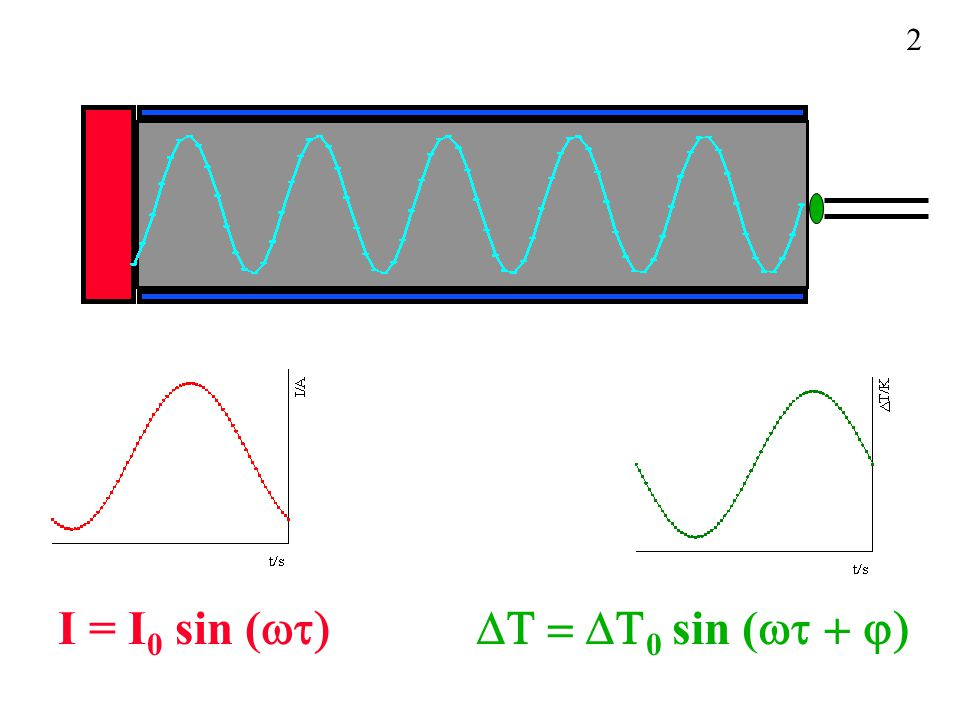 2 I = I0 sin (wt) DT = DT0 sin (wt + j)