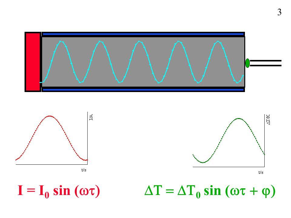 3 I = I0 sin (wt) DT = DT0 sin (wt + j)