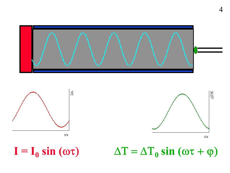 4 I = I0 sin (wt) DT = DT0 sin (wt + j)