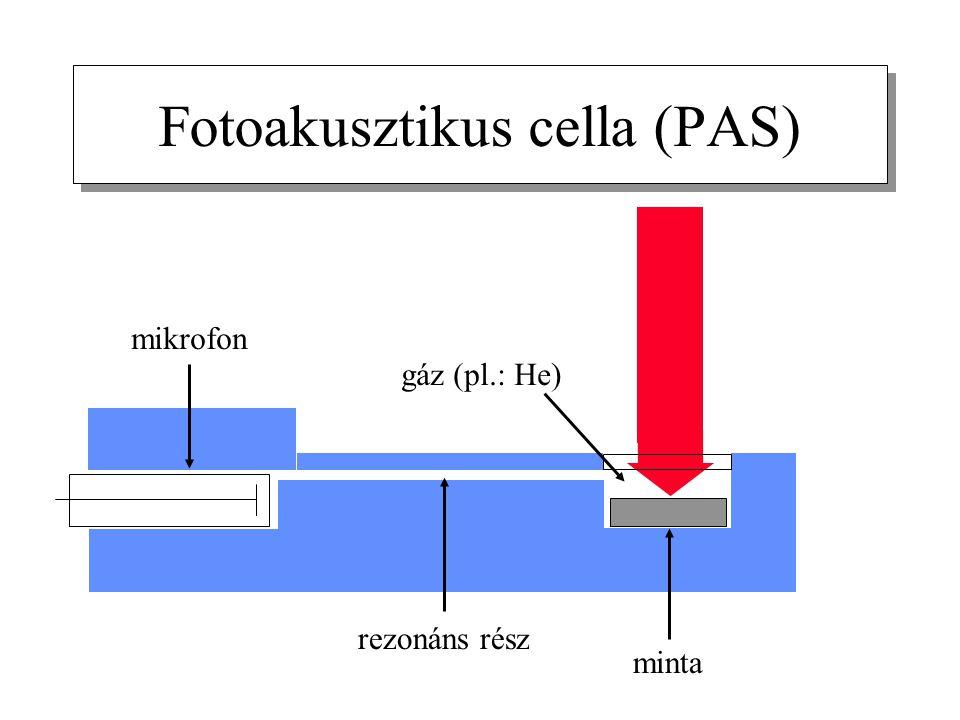 Fotoakusztikus cella (PAS)