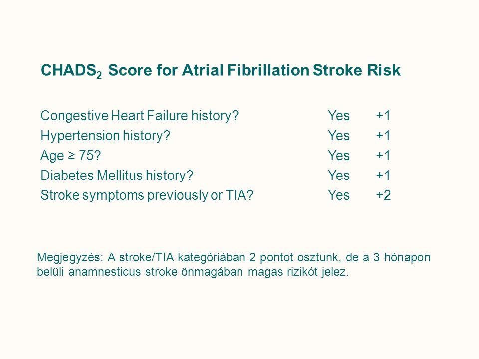CHADS2 Score for Atrial Fibrillation Stroke Risk