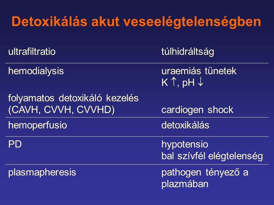 Detoxikálás akut veseelégtelenségben