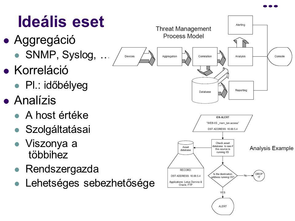 Ideális eset Aggregáció Korreláció Analízis SNMP, Syslog, …
