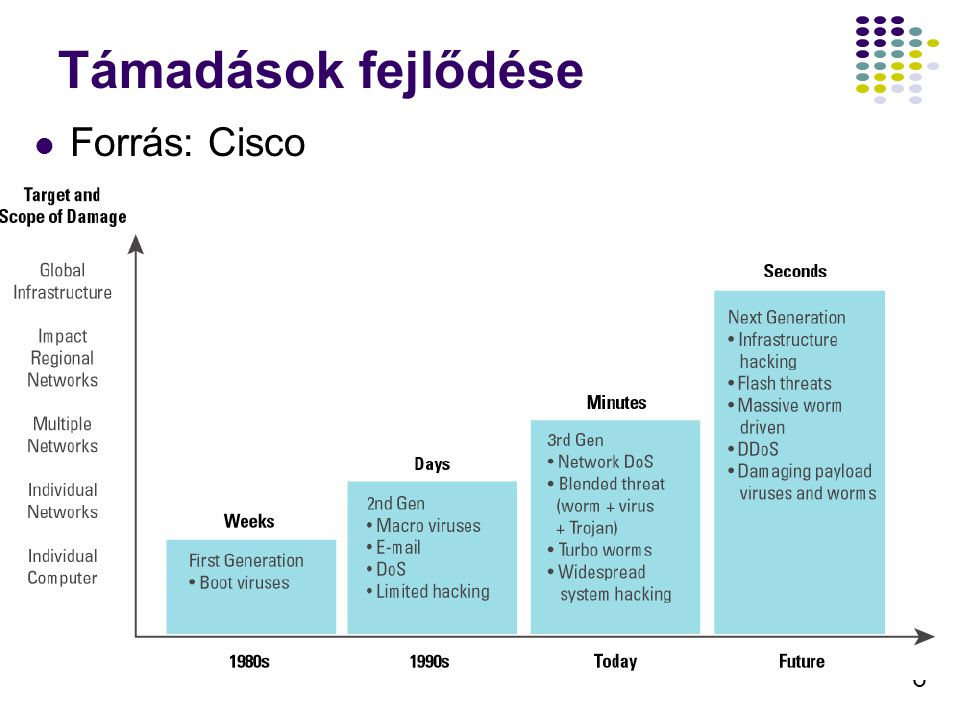 Támadások fejlődése Forrás: Cisco