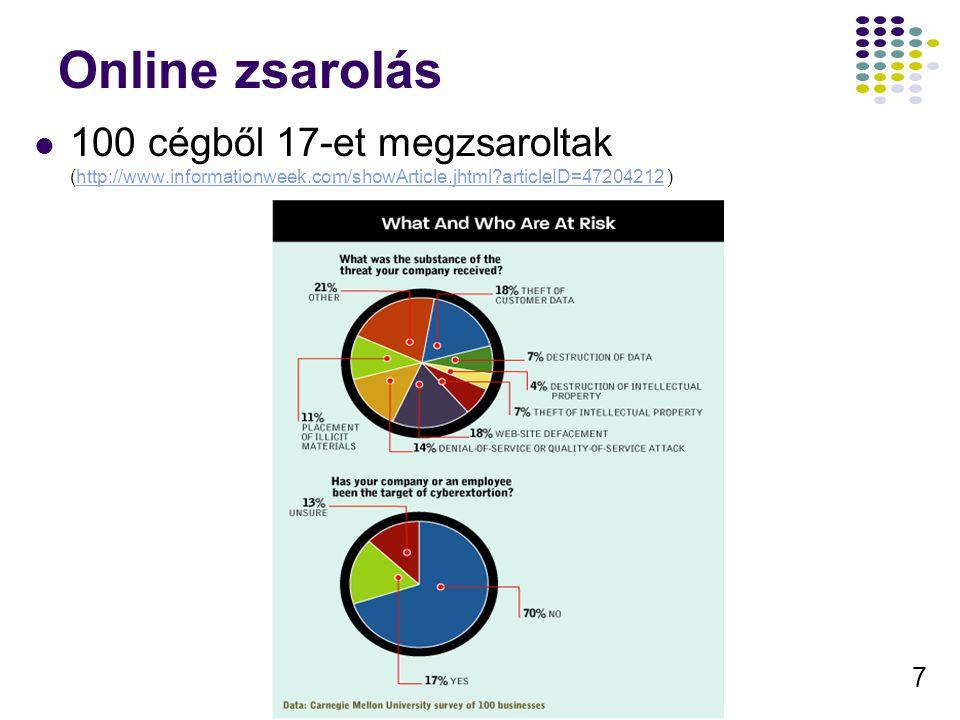 Online zsarolás 100 cégből 17-et megzsaroltak (http://www.informationweek.com/showArticle.jhtml articleID=47204212 )