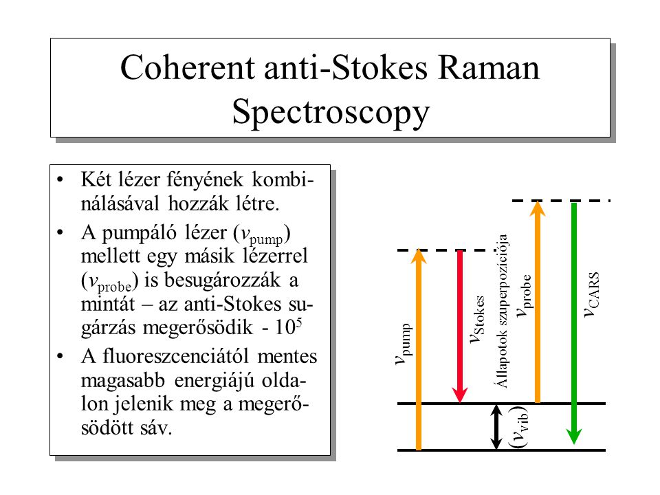 Coherent anti-Stokes Raman Spectroscopy