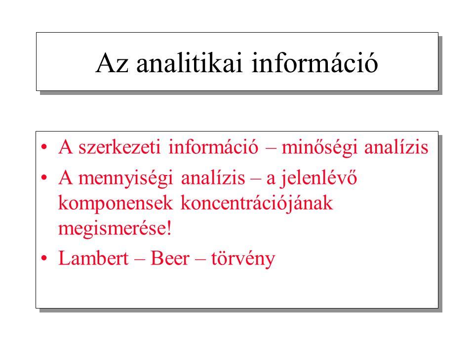 Az analitikai információ