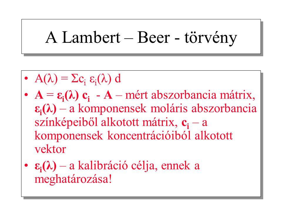 A Lambert – Beer - törvény