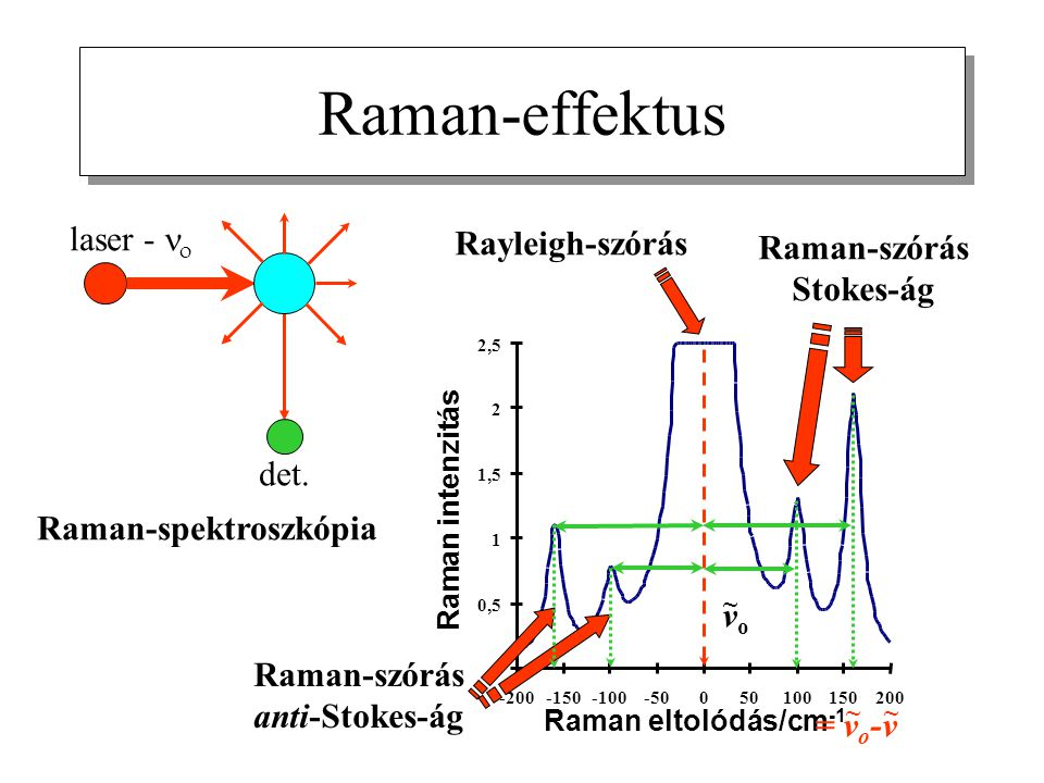 Raman-szórás Stokes-ág Raman-szórás anti-Stokes-ág