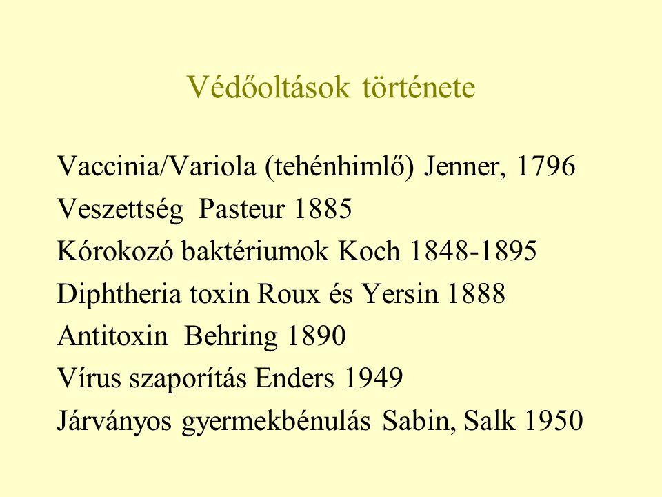 Védőoltások története