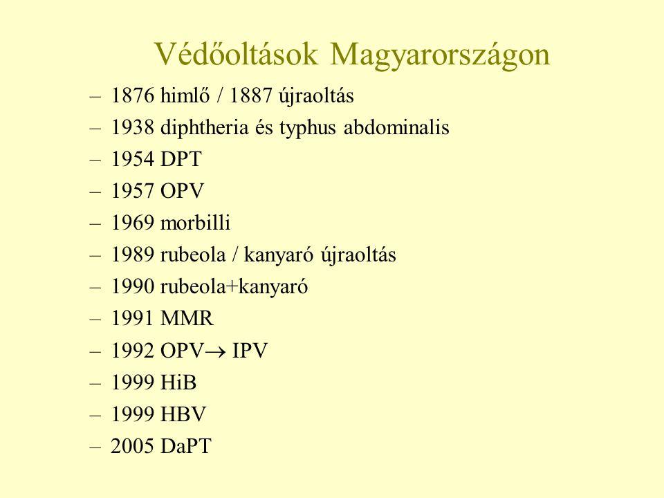 Védőoltások Magyarországon
