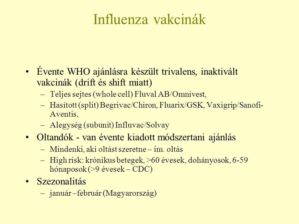 Influenza vakcinák Évente WHO ajánlásra készült trivalens, inaktivált vakcinák (drift és shift miatt)