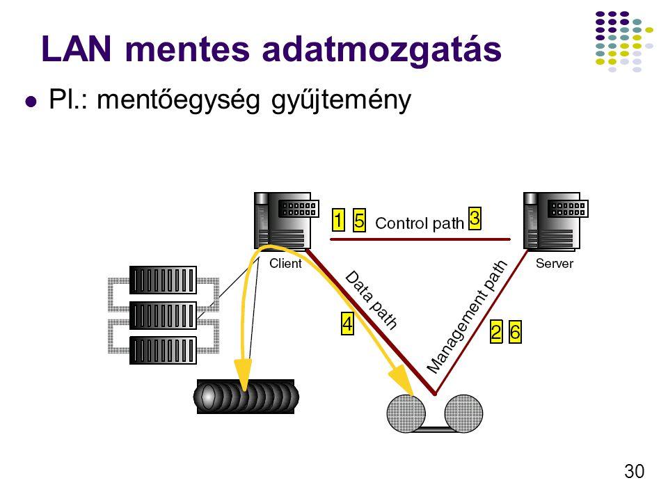 LAN mentes adatmozgatás