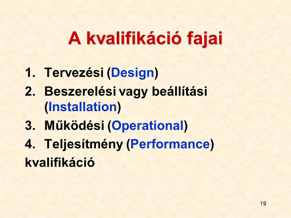 A kvalifikáció fajai Tervezési (Design)