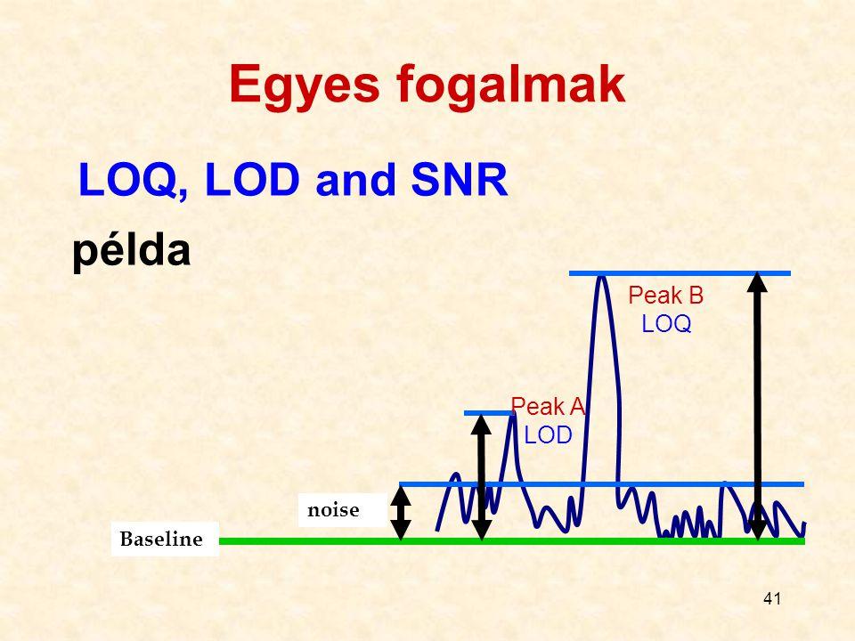 Egyes fogalmak LOQ, LOD and SNR példa Peak B LOQ Peak A LOD noise
