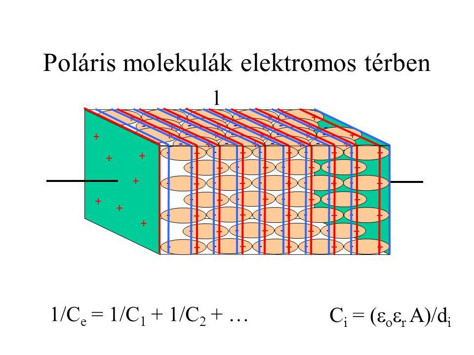 Poláris molekulák elektromos térben