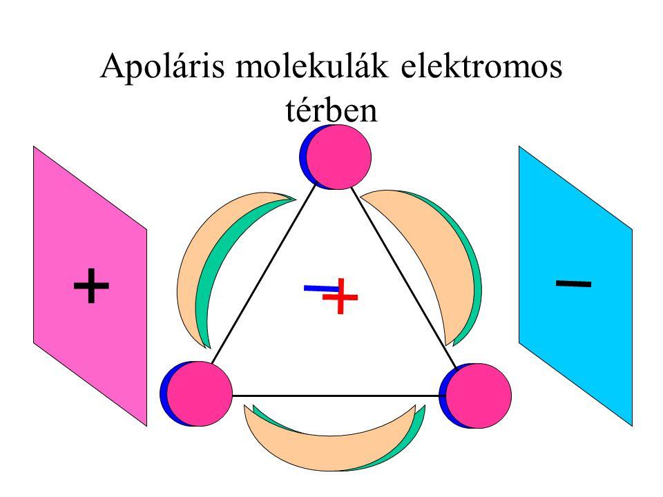 Apoláris molekulák elektromos térben
