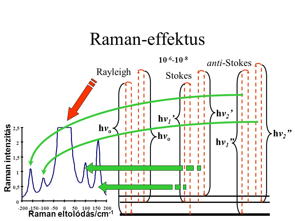 Raman-effektus anti-Stokes Rayleigh Stokes hv2' hv1' hvo hv2 hvo hv1