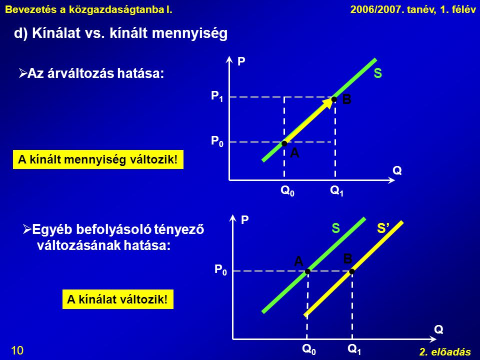  B    d) Kínálat vs. kínált mennyiség Az árváltozás hatása: S A