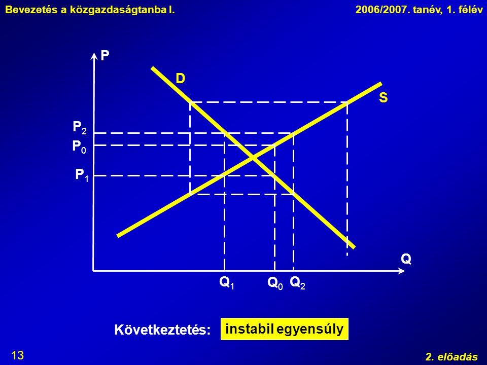 P D S P2 P0 P1 Q Q1 Q0 Q2 Következtetés: instabil egyensúly
