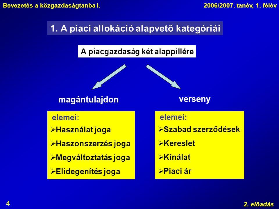 A piaci allokáció alapvető kategóriái