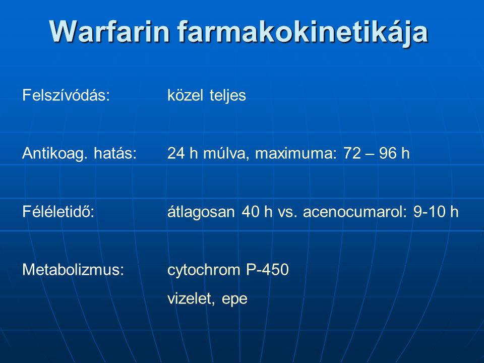 Warfarin farmakokinetikája