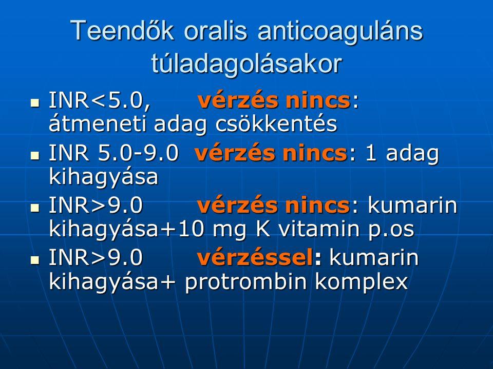 Teendők oralis anticoaguláns túladagolásakor