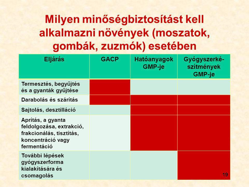Gyógyszerké-szítmények GMP-je
